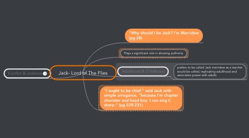 Mind Map: Jack- Lord of The Flies