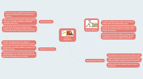 Mind Map: Friccion o Rozamiento