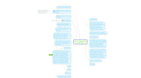 """Mind Map: Tema 5 """"Estándares de e-Learning"""""""