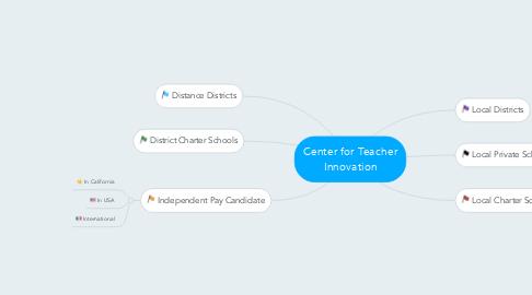 Mind Map: Center for Teacher Innovation