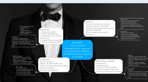 Mind Map: MOORES,  Laval, vente de vêtementspour hommes, ilet le plus grand détaillant de vêtements pour hommes au Canada