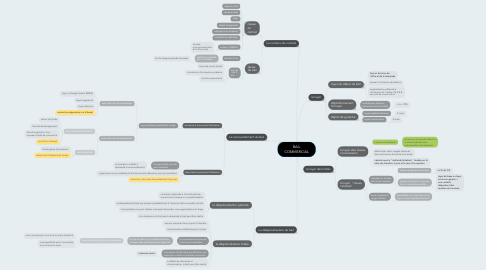 Mind Map: BAIL COMMERCIAL