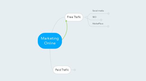 Mind Map: Marketing Online
