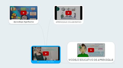 Mind Map: ESTRATEGIAS Y RECURSOS