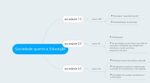 Mind Map: Sociedade quanto a Educação