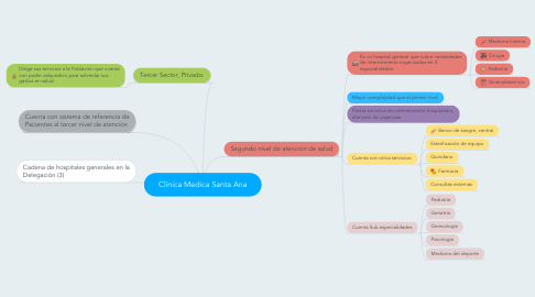 Mind Map: Clínica Medica Santa Ana
