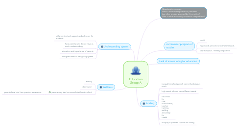 Mind Map: Education Group A