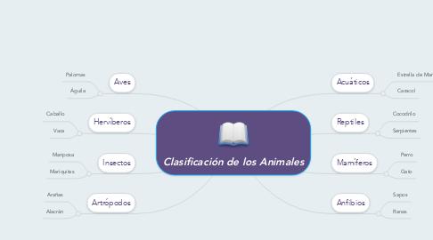 Mind Map: Clasificación de los Animales