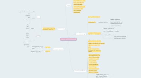 Mind Map: Unidad 8: Sistema reproductor