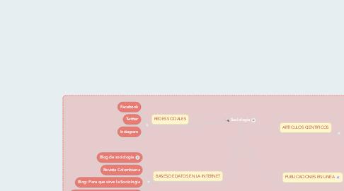 Mind Map: Sociologìa