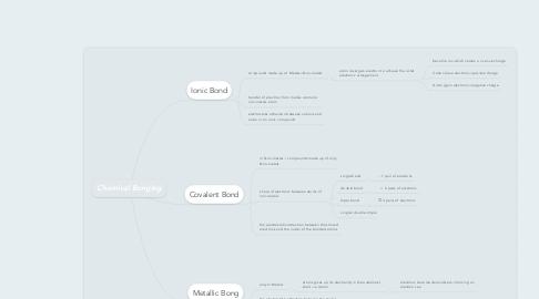 Mind Map: Chemical Bonging