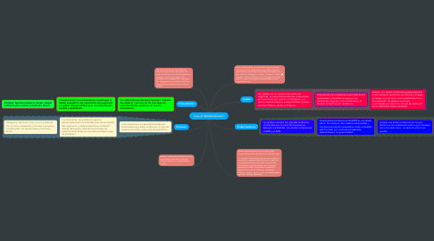 "Mind Map: Copy of ""BIOMOLÉCULAS"""