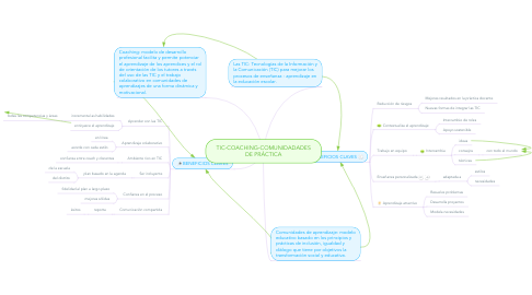 Mind Map: TIC-COACHING-COMUNIDADADES DE PRÁCTICA