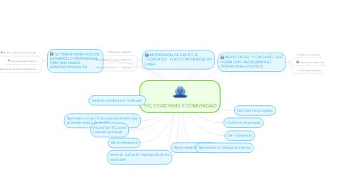 Mind Map: TIC, COACHING Y COMUNIDAD