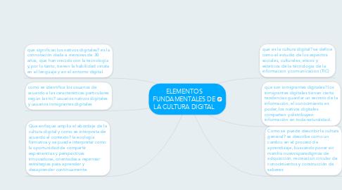 Mind Map: ELEMENTOS FUNDAMENTALES DE LA CULTURA DIGITAL