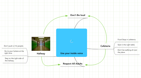 Mind Map: Use your inside voice