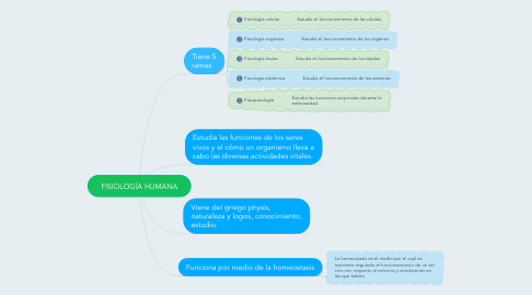 Mind Map: FISIOLOGÍA HUMANA