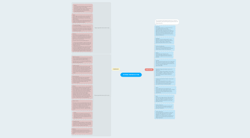 Mind Map: SISTEMA REPRODUCTOR