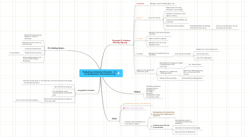 Mind Map: Evaluating community informatics   (C I) for development of local democracy