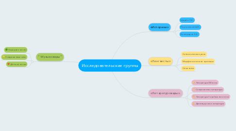 Mind Map: Исследовательские группы