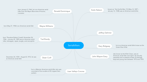 Mind Map: Serialkillers