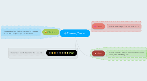 Mind Map: Themes, Tenner
