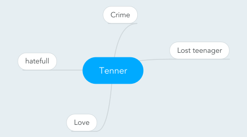 Mind Map: Tenner