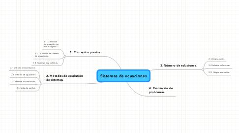 Mind Map: Sistemas de ecuaciones