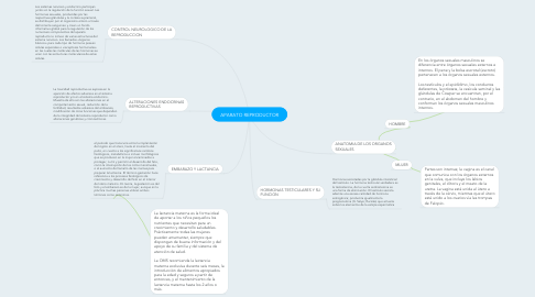 Mind Map: APARATO REPRODUCTOR