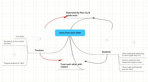 Mind Map: Learn from each other