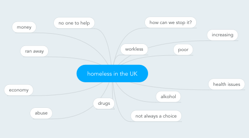 Mind Map: homeless in the UK