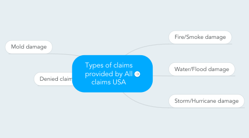 Mind Map: Types of claims provided by All claims USA