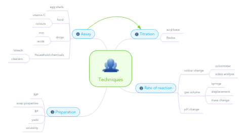 Mind Map: Techniques