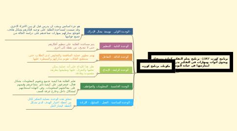 Mind Map: برنامج كورت CORT :برنامج يعلم التفكير كمادة مستقلة ويحوي أدوات ومهارات في التفكير يدرب عليها الطالب ليمارسها في حياته اليومية.