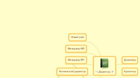Mind Map: Директор