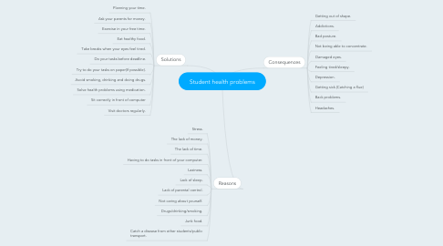 Mind Map: Student health problems