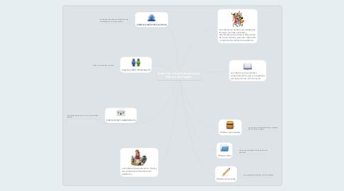 Mind Map: Inducción e Importancia de los Hábitos de Estudio