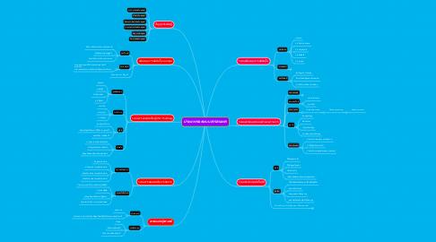Mind Map: ประเภทของระบบสารสนเทศ