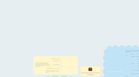 Mind Map: Ética profesional en la empresa y negocios