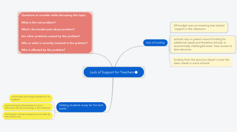 Mind Map: Lack of Support for Teachers