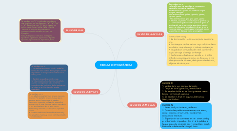 Mind Map: REGLAS ORTOGRÁFICAS
