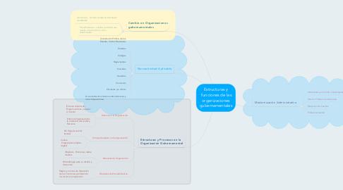 Mind Map: Estructuras y funciones de las organizaciones gubernamentales