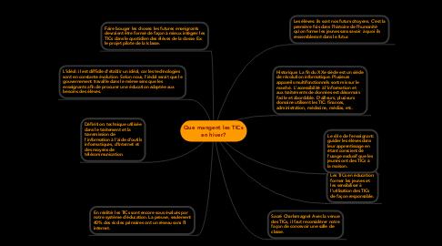 Mind Map: Que mangent les TICsen hiver?