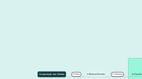 Mind Map: Composição das Células