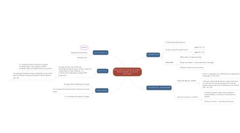 Mind Map: EXPLORING SPEAKING FLUENCY DEVELOPMENT IN AN EFL PROGRAM