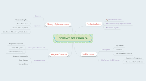 Mind Map: EVIDENCE FOR PANGAEA