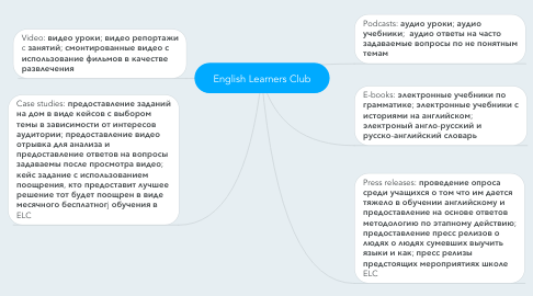 Mind Map: English Learners Club