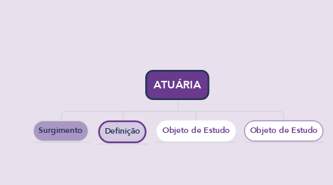 Mind Map: ATUÁRIA