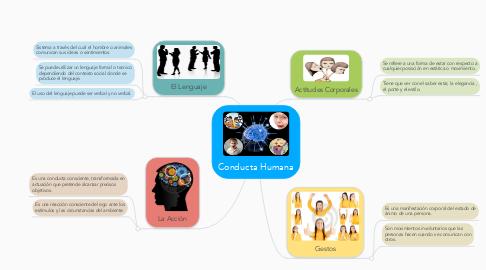 Mind Map: Conducta Humana