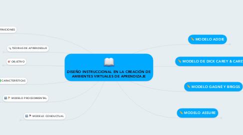 Mind Map: DISEÑO INSTRUCCIONAL EN LA CREACIÓN DE AMBIENTES VIRTUALES DE APRENDIZAJE
